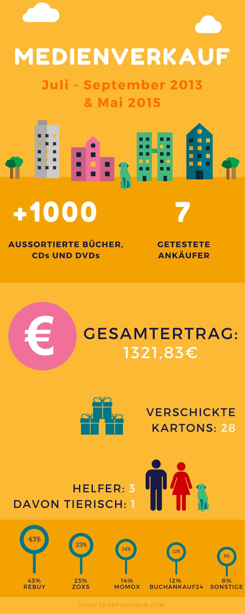 Medienverkauf im Internet - Zahlen und Fakten